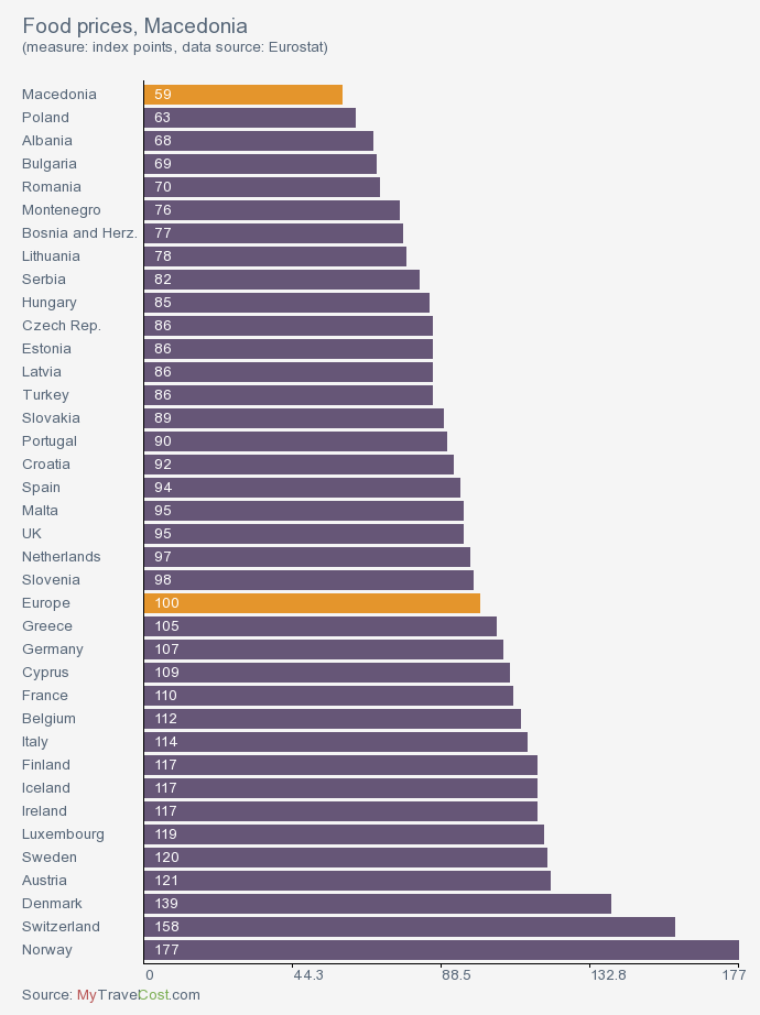 Gráfico con los precios de la comida en Macedonia